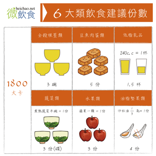 【微飲食】飲食調整實驗室-每日熱量計算