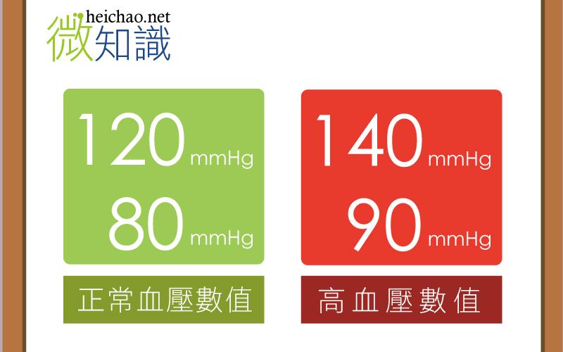 【微知識】高血壓是什麼?