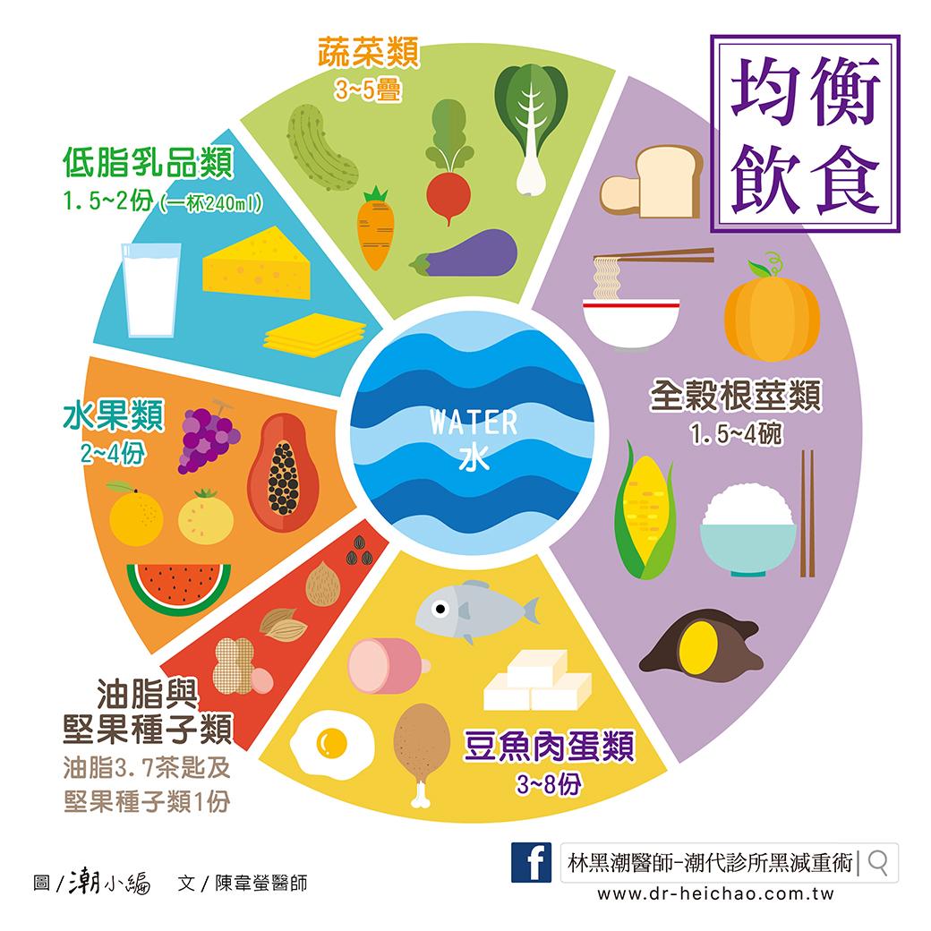 20170506陳醫師-正確飲食,讓您瘦的窈窕又健康-02