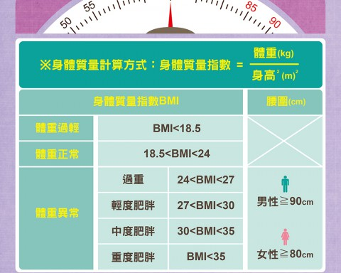 何謂肥胖?對健康有甚麼影響呢?/文:陳韋螢醫師