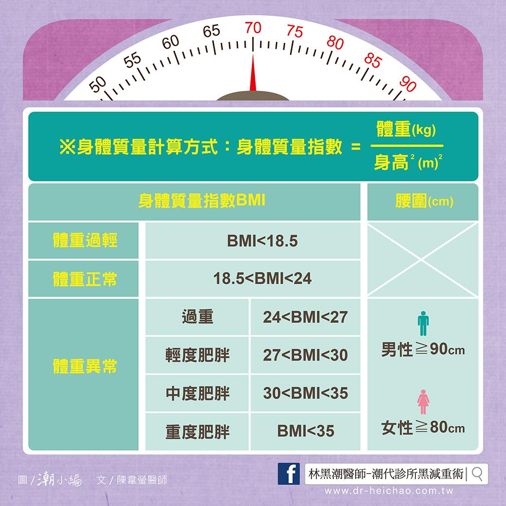 20170606陳醫師-何謂肥胖?對健康有甚麼影響呢?02