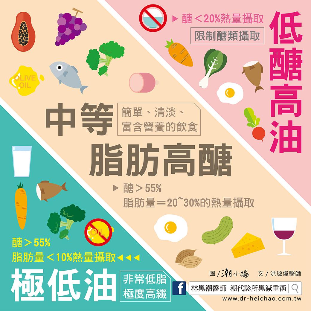 20170624洪醫師-好吃的減肥餐-02