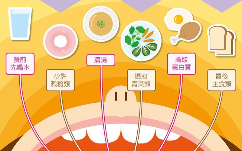 怎麼瘦身吃不胖的第一步:「進食的順序」/文:林黑潮醫師