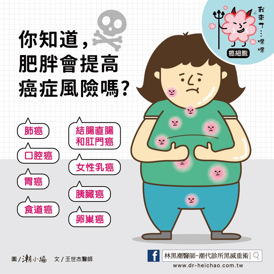 你知道肥胖會提高癌症風險嗎?/文:王世杰醫師