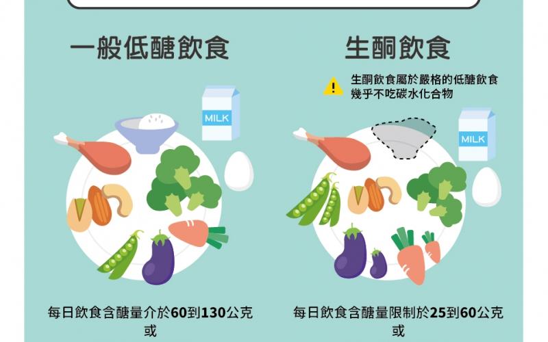 低醣生酮飲食與減肥/文:洪啟偉醫師