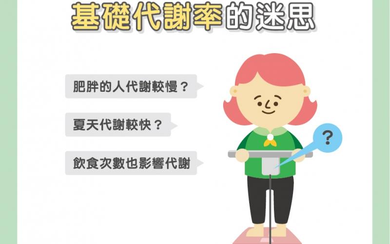 基礎代謝率的迷思/文:洪啟偉醫師