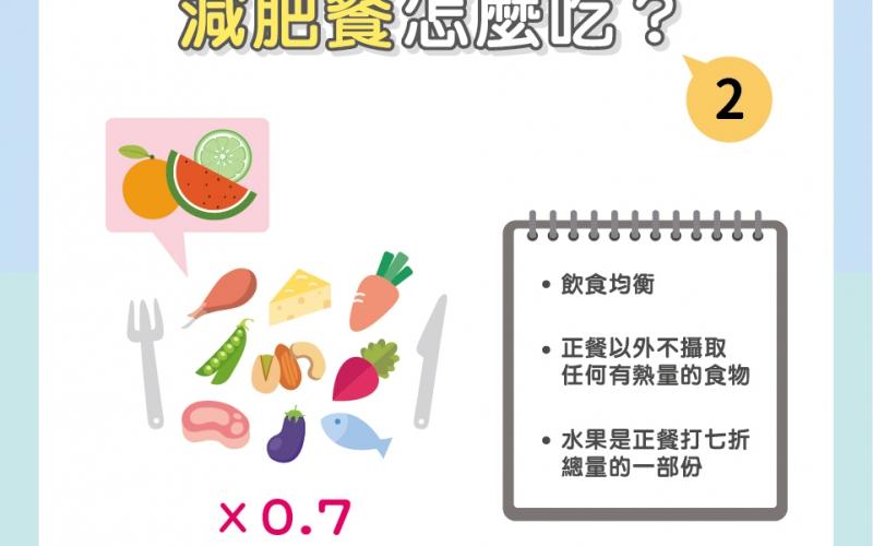 減肥餐,怎麼吃?(二)/文:林黑潮醫師