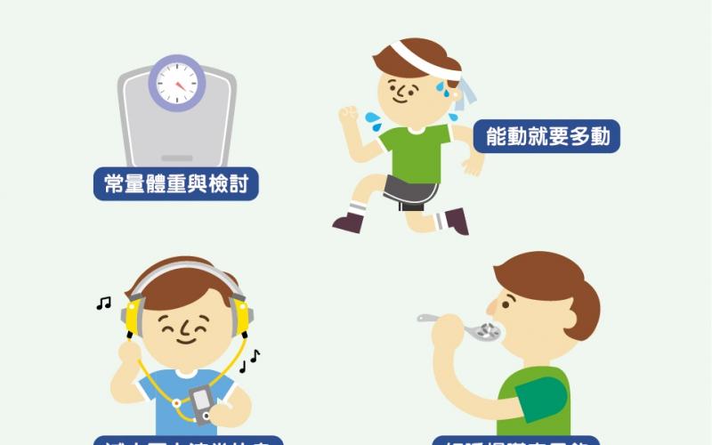 減重成功,如何維持體重不易復胖?/文:許錦銓