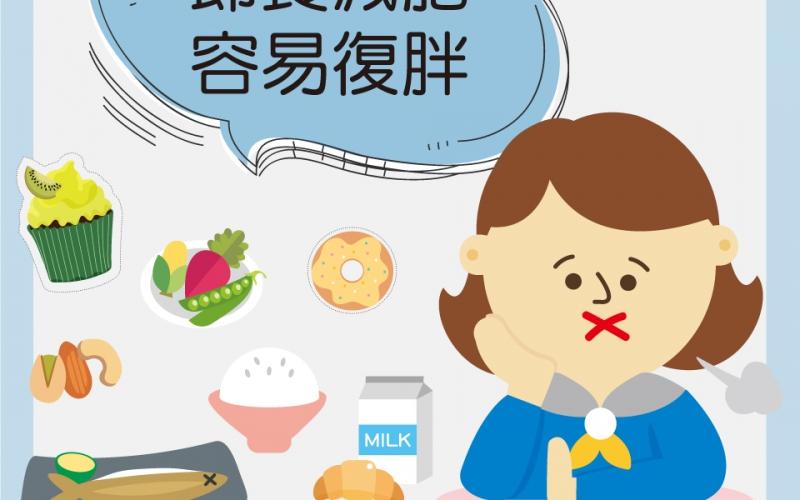 節食減肥,容易復胖/文:許錦銓醫師