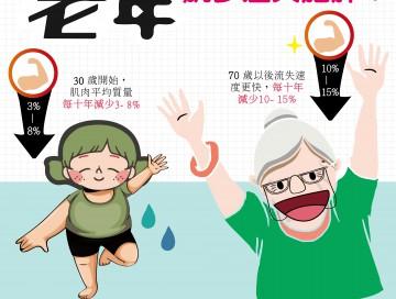 老年肌少症與肥胖/文:許錦銓醫師