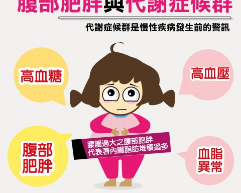 腹部肥胖與代謝症候群/文:許錦銓醫師