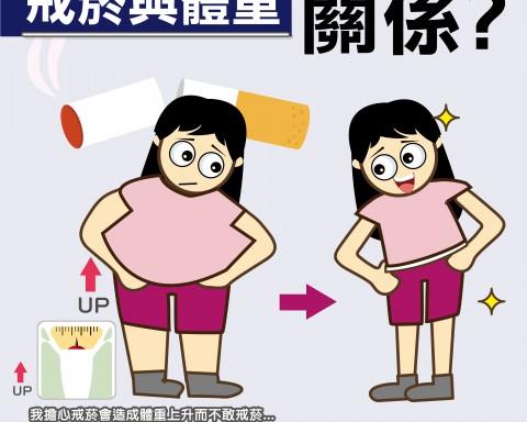 戒菸與體重關係/文:洪啟偉醫師