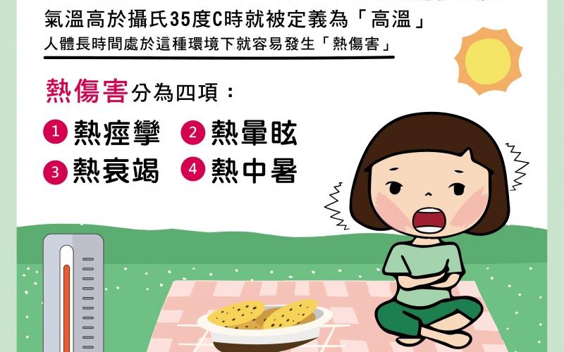 炎炎夏日小心熱傷害/文:陳韋螢醫師