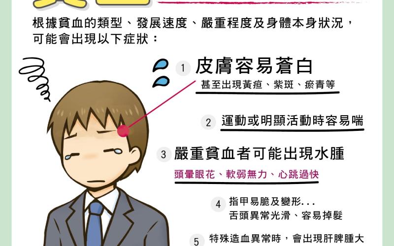 貧血之常見原因/文:王世杰醫師