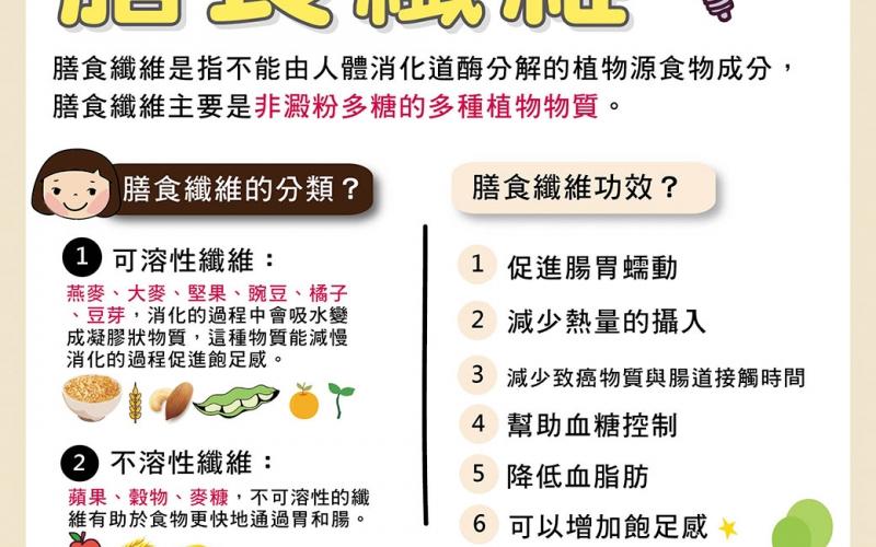 膳食纖維/文:許錦銓醫師