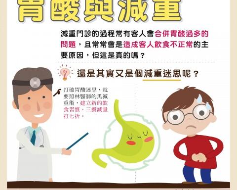 胃酸與減重/文:洪啟偉醫師