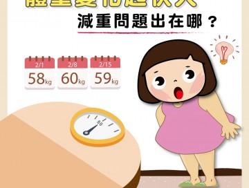 體重變化起伏大,減重問題出在哪?/文:洪啟偉醫師