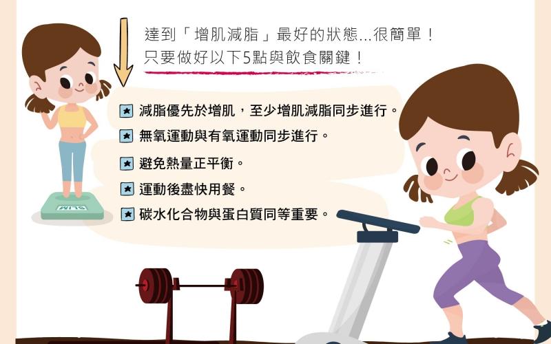 增肌減脂的基本觀/文:林黑潮醫師