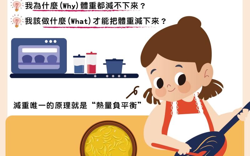 減重QBQ/文:夏明輝醫師